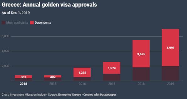 Năm 2019, chương trình Golden Visa Hy Lạp sẽ vượt mức 2.000 hồ sơ đăng ký