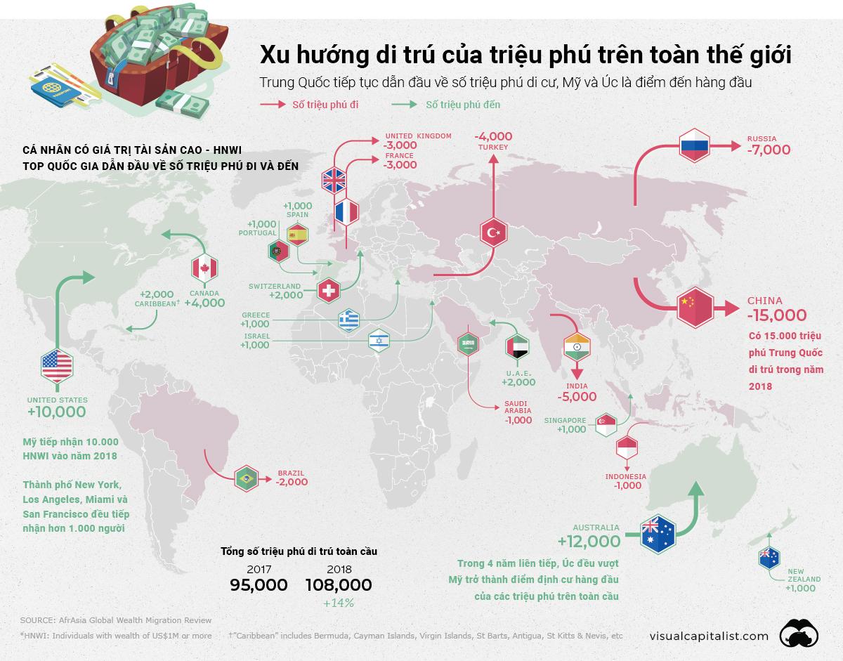 Xu hướng di trú của các triệu phú thế giới