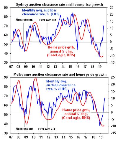 Bất động sản Melbourne và Sydney: thị trường sôi động hơn
