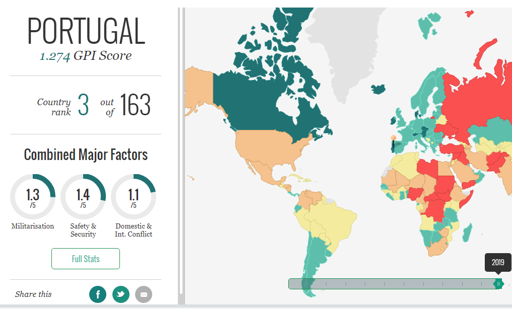 Bồ Đào Nha đứng thứ 3 trong các quốc gia yên bình nhất thế giới