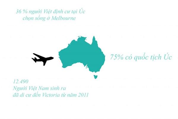 Cộng đồng người Việt ở Melbourne