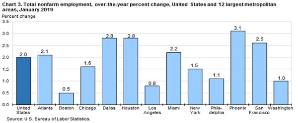 Kinh tế ở Houston năm 2019