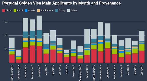 Tháng 6, số người được cấp thị thực vàng Bồ Đào Nha tăng 44%