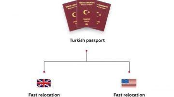Lộ trình lấy quốc tịch Anh bằng con đường đầu tư lấy quốc tịch Thổ Nhĩ Kỳ