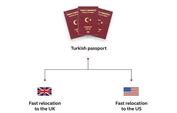 quốc tịch Thổ Nhĩ Kỳ
