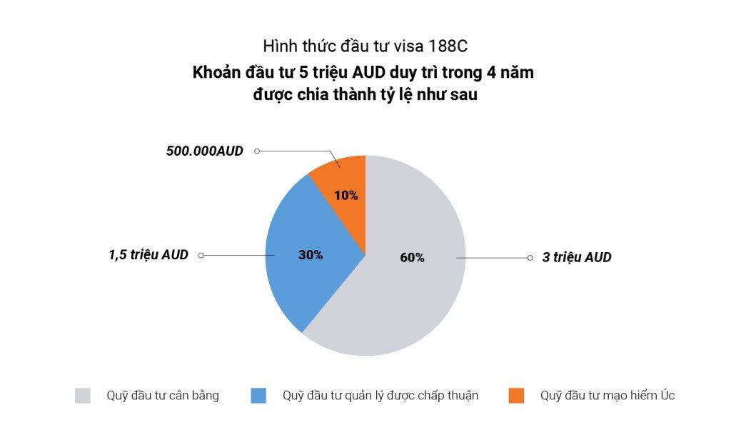 visa Úc 188C