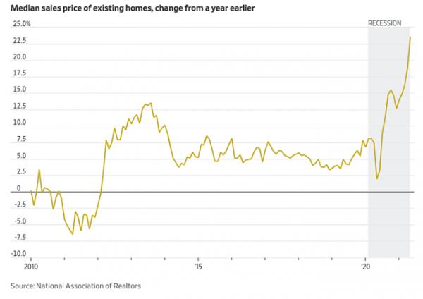 Tăng trưởng giá nhà hiện hữu tại Mỹ thập niên qua. Đồ họa. WSJ.